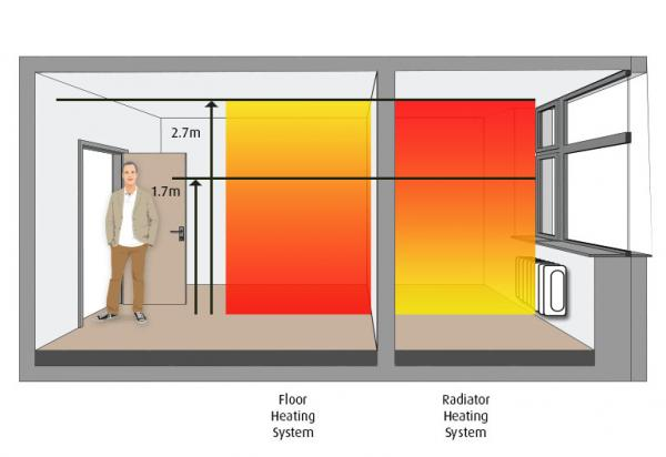 floor heating radiant system vs radiators